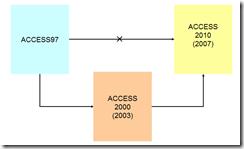 access convert
